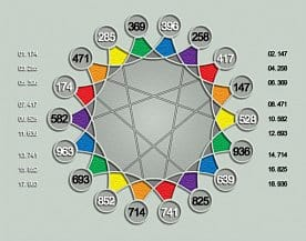 What are the Solfeggio frequencies?